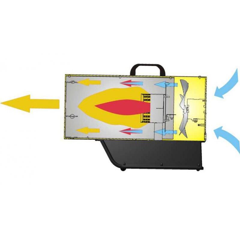 Incalzitor cu gaz tip BLP 53 M