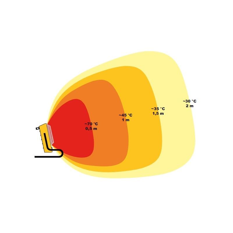 Incalzitor electric cu infrarosii tip TS 3 A