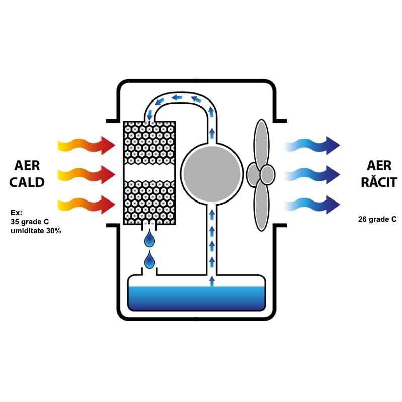 Racitor de aer BioCooler CCX 4.0